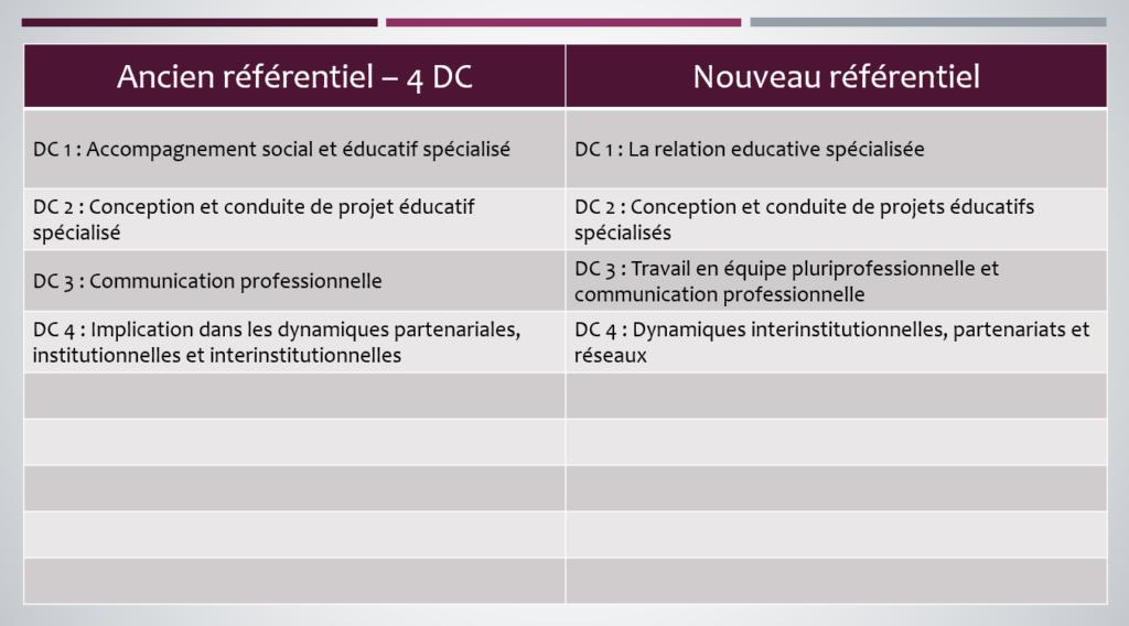 Ancien et Nouveau référentiel Educateur Spécialisé